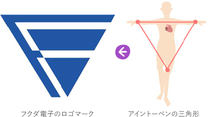 の アイン 三角形 トーベン 心電図:誘導法
